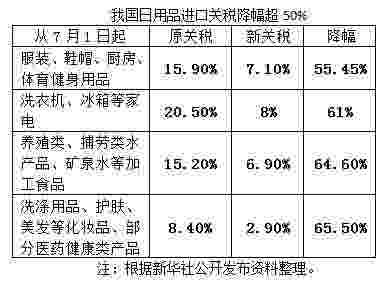 进口关税税率有哪些?优惠待遇如何?