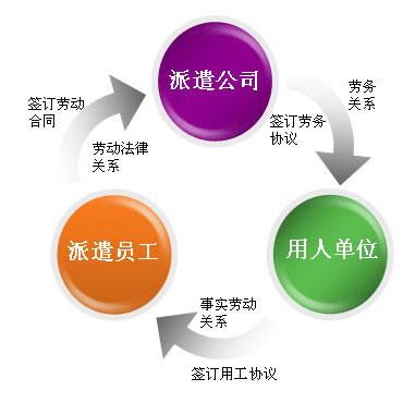 企业有哪些灵活用工方案可以选择?