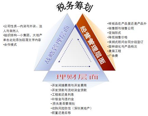 企业税务筹划的六种方法,你能猜出几个?