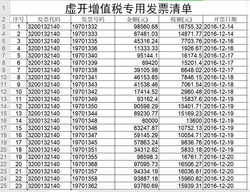 企业税案:江苏税务局对江苏懋肇燚商贸有限公司作出税务处理决定