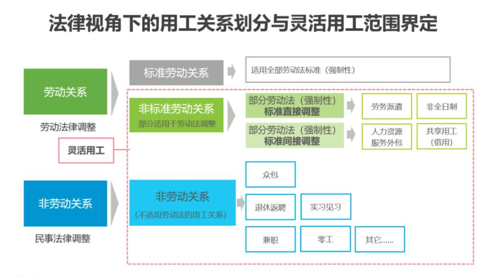 2021年中国灵活用工市场发展最新最全研究报告